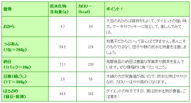 炭水化物目安表(豆類)